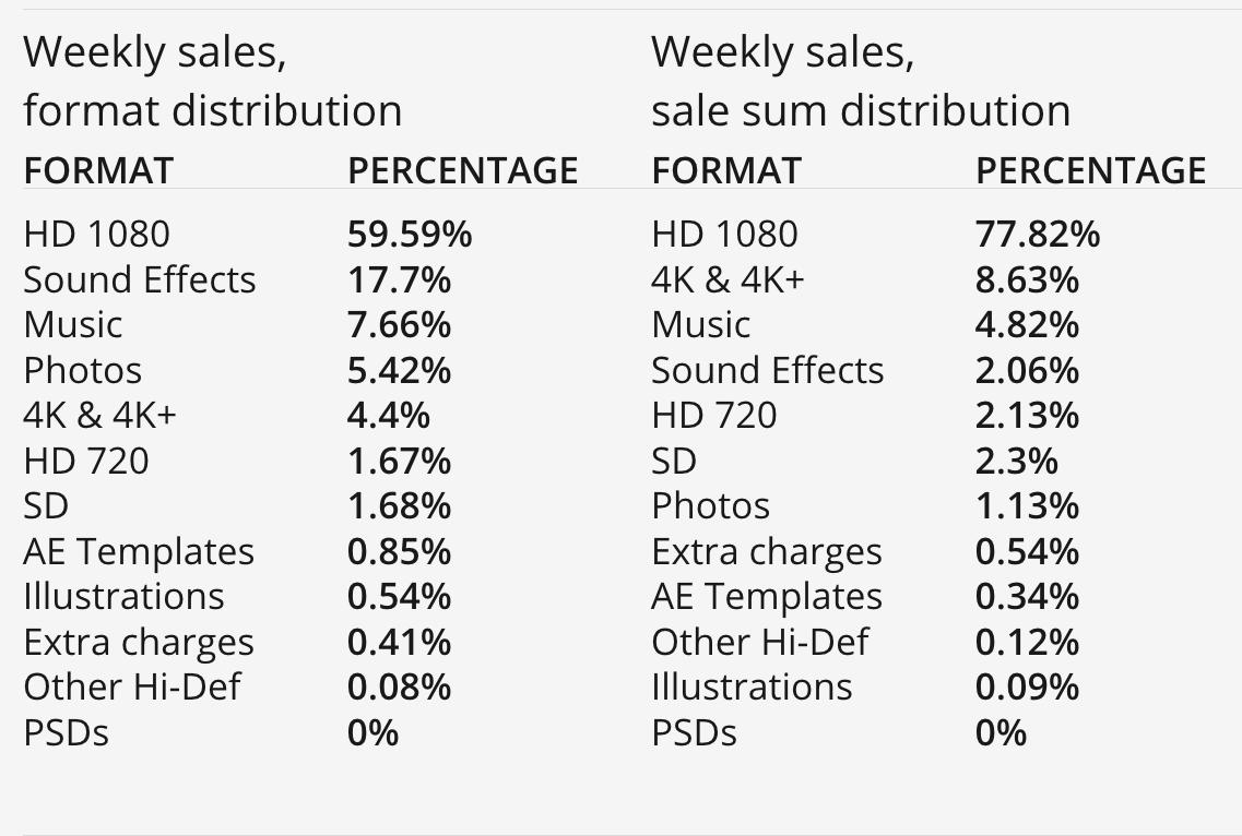 Le artist resources di Pond5 che mostrano come il video 4k faccia guadagnare più degli altri formati