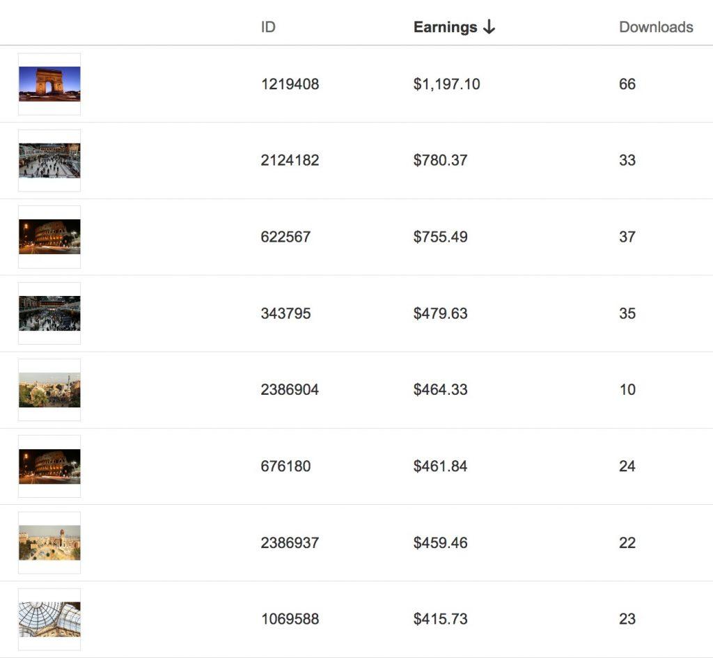 Video best seller venduti su Shutterstock