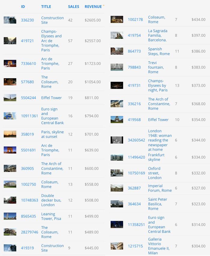 Guadagni della vendita di stock footage su Pond5