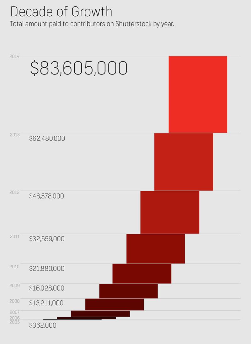 Infografica che mostra la crescita delle royalties pagate da Shutterstock