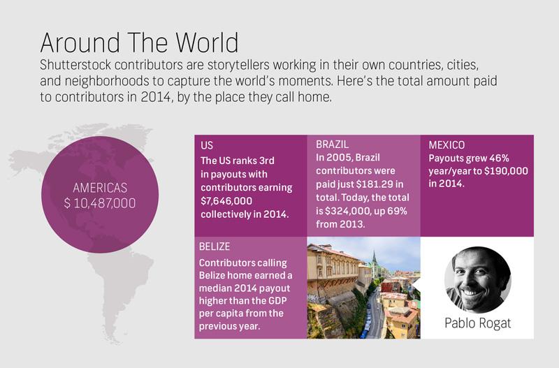 Infografica sui contributor americani di Shutterstock