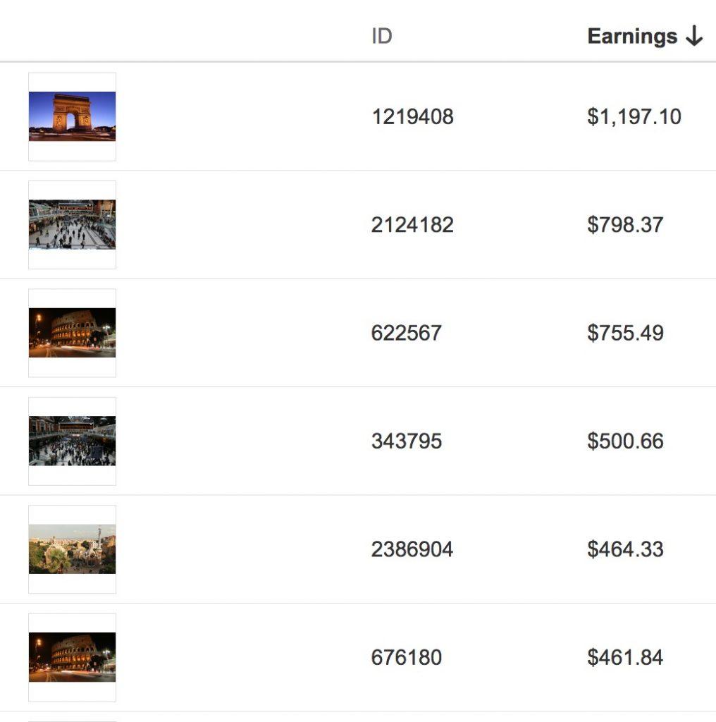 Lista dei best seller su Shutterstock
