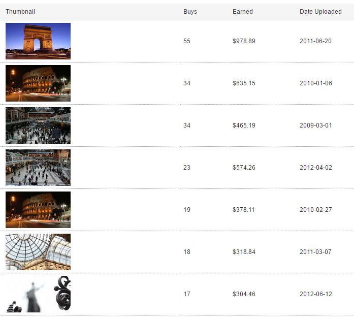 Screenshot dei guadagni di footageforpro su Shutterstock
