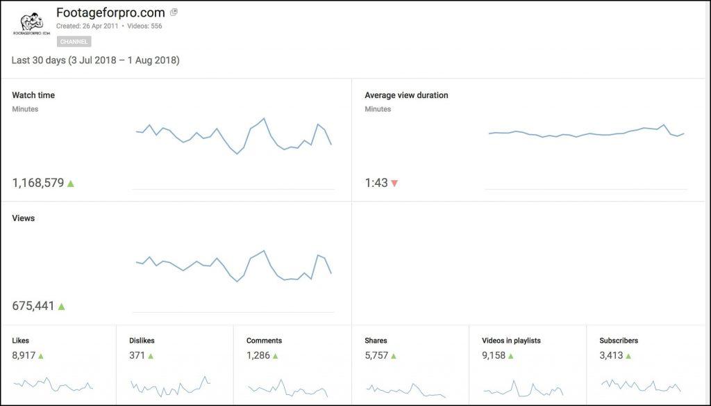Schermata degli Analytics di Youtube che testimonia come fare soldi con internet