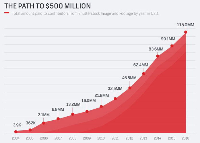 Royalties pagate da Shutterstock dal 2004 al 2016
