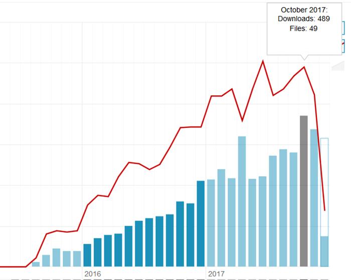 Grafico delle vendite di stock images di Luca Lorenzelli