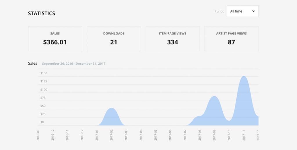 Statistiche su Pond5 di Simone Scalise