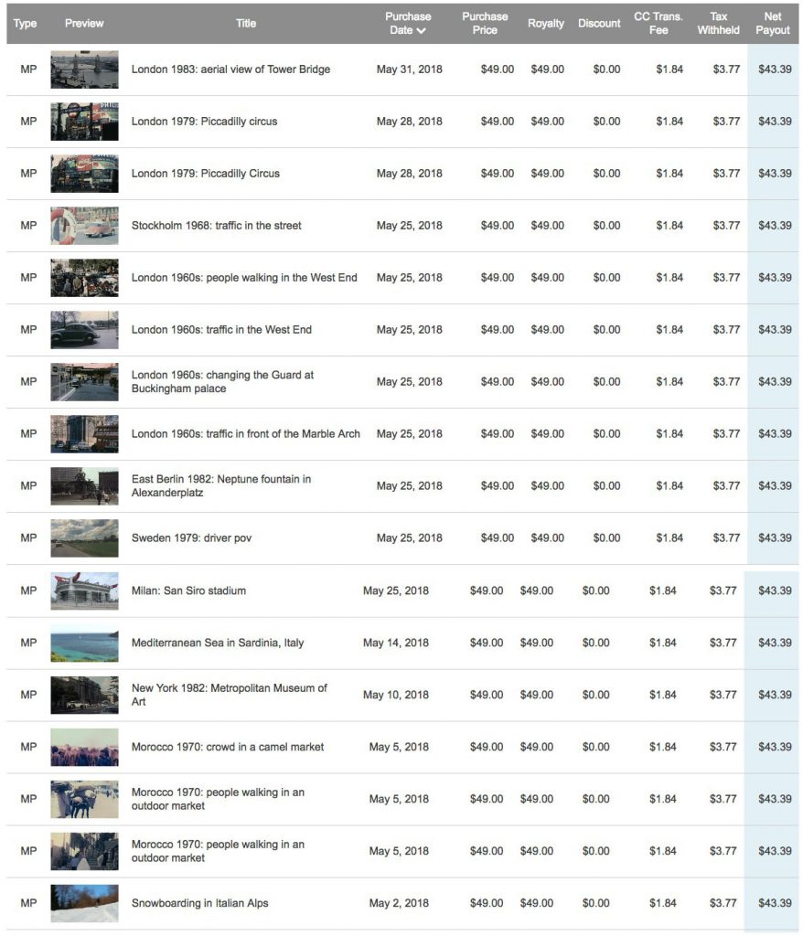 Guadagni su Videoblocks di stock footage