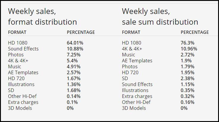 Artist reports di Pond5 che mostrano la ripartizione degli incassi tra i diversi tipi di contenuti che vendono