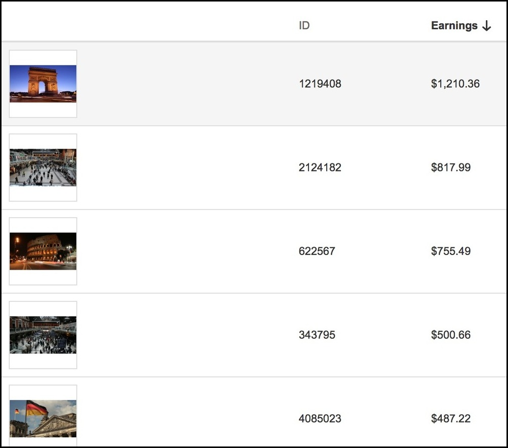 Guadagni derivanti dalla vendita di foto e video online su Shutterstock