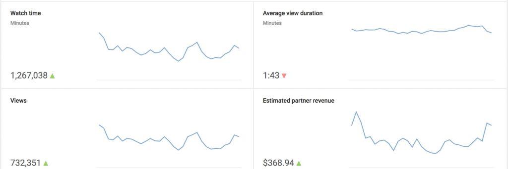 Guadagni a luglio 2018 della partnership YouTube