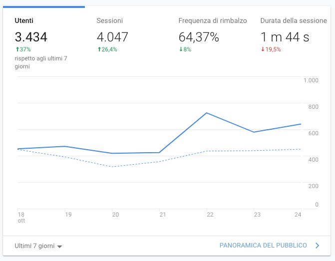 Visitatori di stockfoota.it secondo Google Analytics