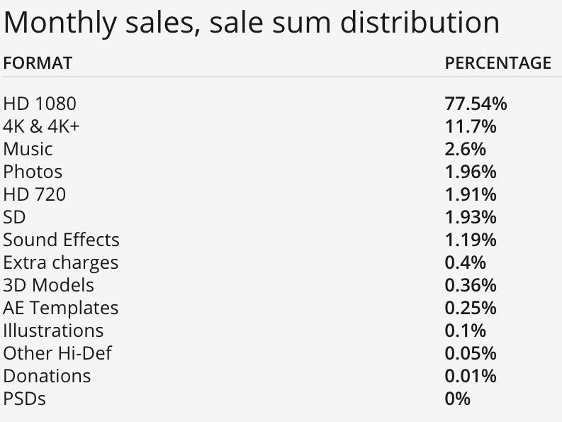 Distribuzione delle vendite dei video 4k su Pond5