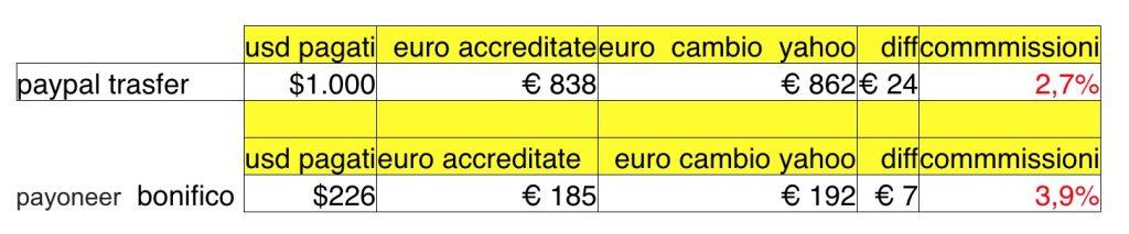 Tabella sulle commissioni di cambio valuta di PayPal e Payoneer