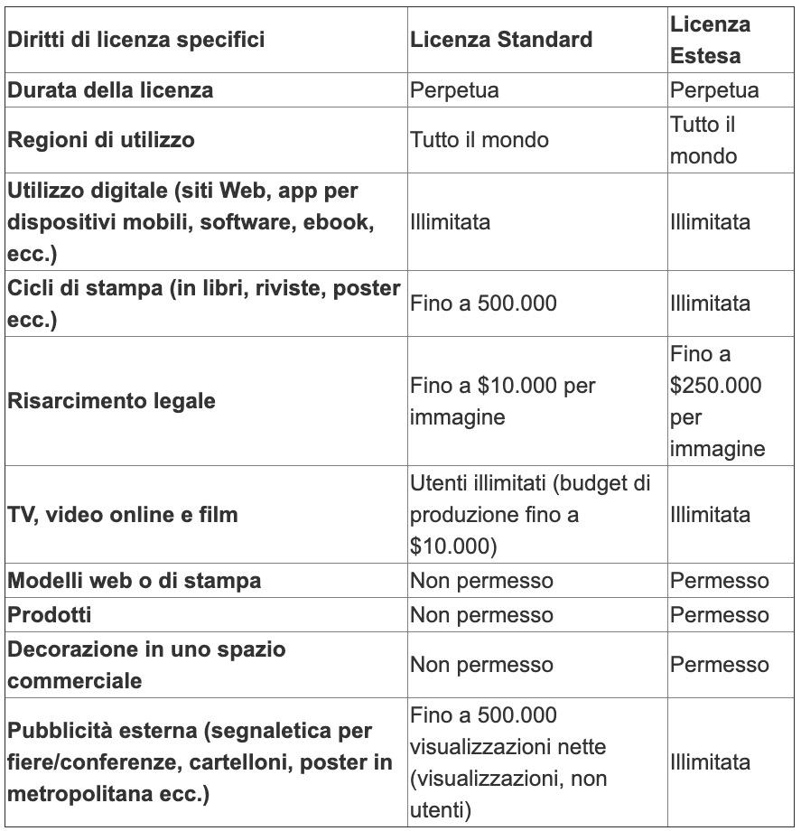 Tabella di utilizzo delle licenze standard e delle licenze estese su Shutterstock
