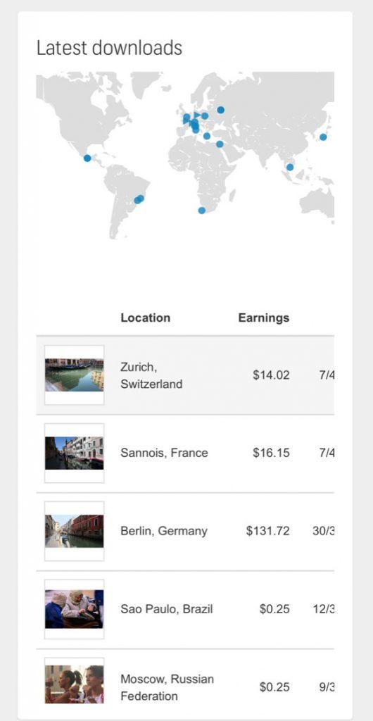 Report di vendita di Shutterstock