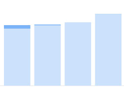 Grafico delle vendite su Shutterstock