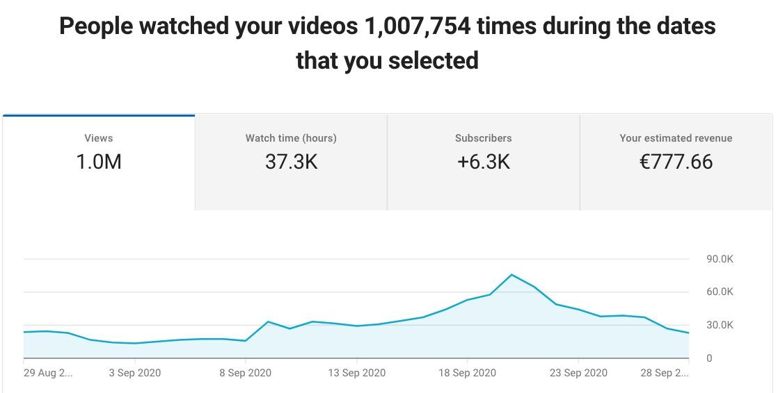 Come guadagnare con YouTube: 6 modi efficaci