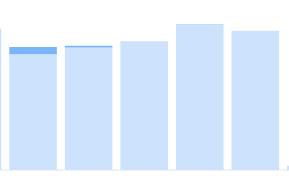 Grafico delle vendite di Alessandro Grandini su Shutterstock