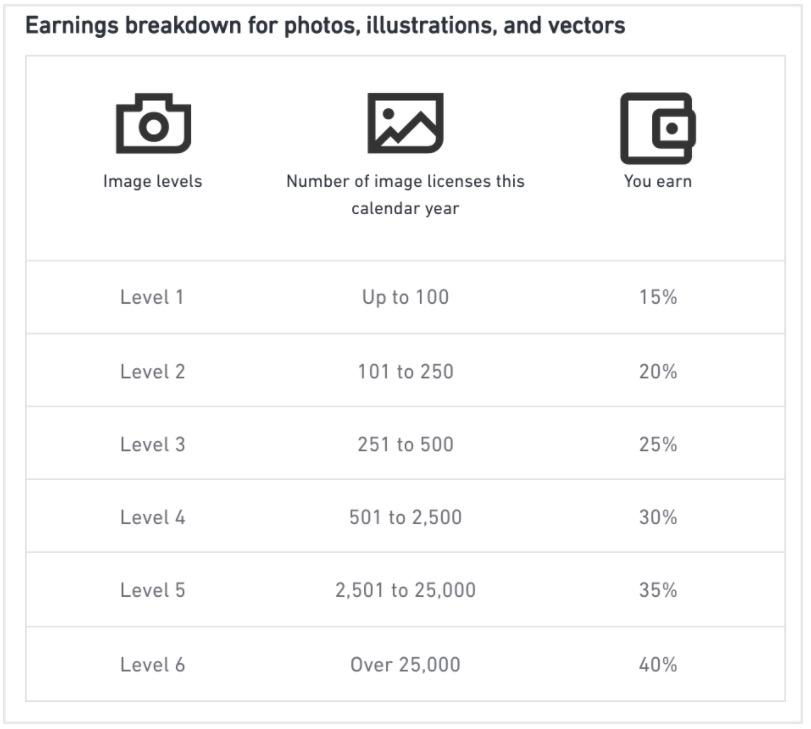 La nuova struttura delle royalty di Shutterstock