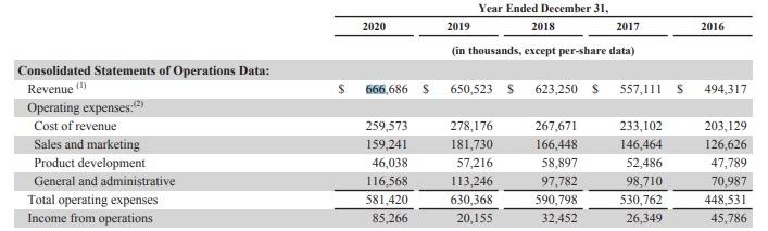 Dettaglio del bilancio di Shuttertstock che evidenzia le entrate e le spese dell'anno 2020